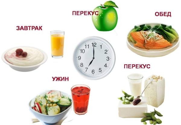 Классическая схема правильного питания состоит из пяти приемов пищи