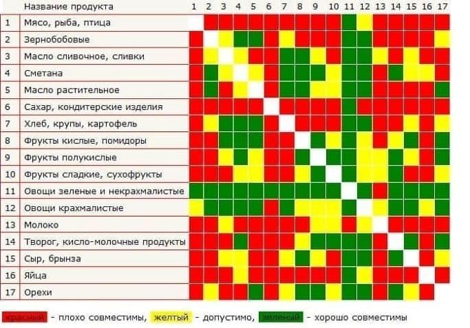 таблица раздельного питания