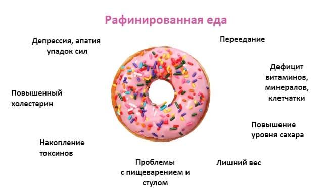 Рафинированная еда и клетчатка