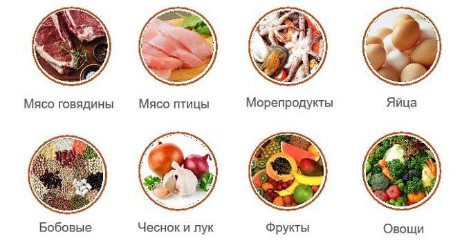Сера в продуктах