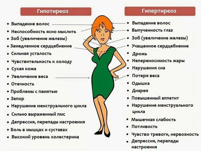 simptomu-zabolevania-shhitovidnoj-zhelezu
